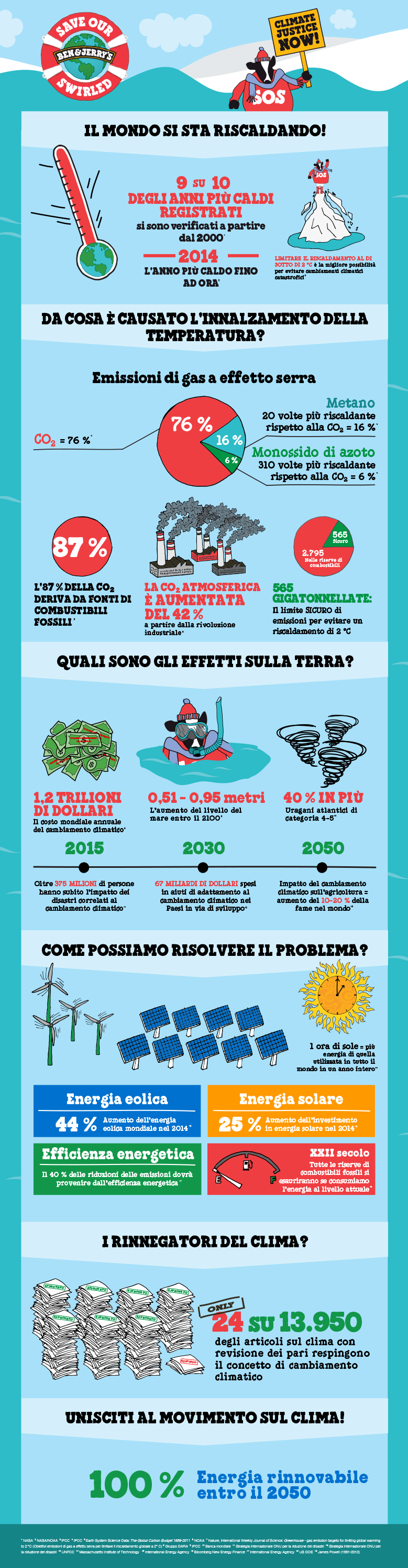 BJ_ClimateChange_Infographic_Italian-(Italy).png